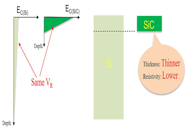 Figure1: Electric field profiles comparison of SiC and Si devices at the same blocking