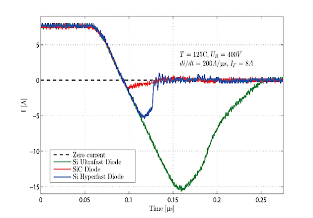 Figure 2: Reverse recovery behaviors of the Si PiN diode and SiC Diode at 125°C