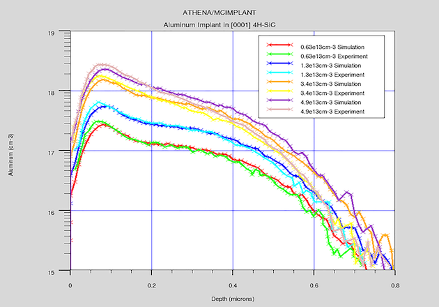 Figure 3: Simulated impurities profile and SIMS impurities profile of different implant energy (Figure captured from Silvaco)