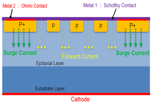 Figure 4: Schematic cross section of WeEn SiC MPS diode and the current distribution