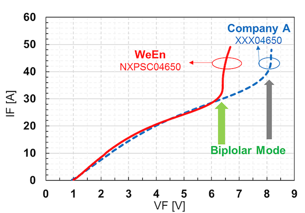 Figure 5: Comparison between forward I-V characteristic of WeEn NXPSC04650 4A, 650V MPS diode and other company's JBS diode @25°C