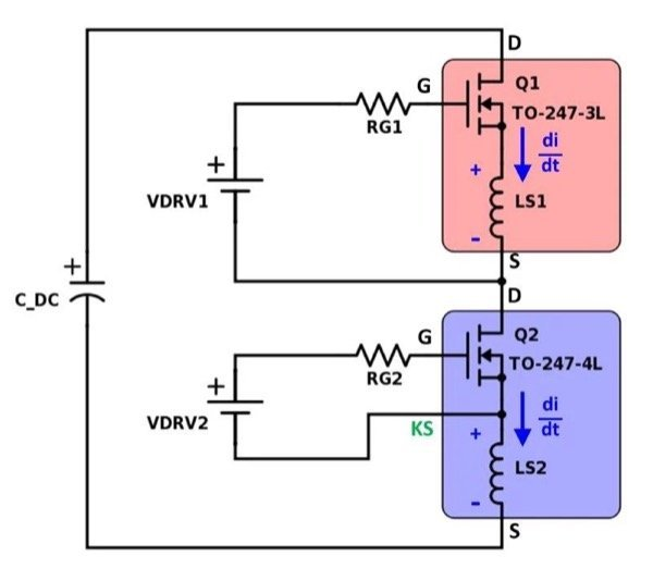Hypothetical MOSFET bridge leg with TO-247-3L upper device (Q1) and TO-247-4L lower device. The achievable di/dt in the TO-247-3L is limited because the voltage drop across common source inductance LS1 opposes the applied gate driver voltage VDRV1. The addition of a Kelvin source pin in the TO-247-4L combined with an isolated gate driver VDRV2 effectively removes this di/dt limitation, thereby drastically reducing switching losses