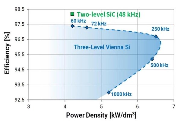 Measured 2L SiC AFE efficiency and THD vs. power level demonstrates an approximate 1% improvement in efficiency via a 30% reduction in power losses