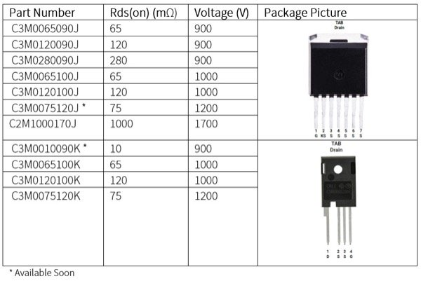 Wolfspeed SiC MOSFET with Kelvin source pin