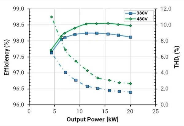 Measured 2L SiC AFE efficiency and THD vs. power level (left) demonstrates that this simple topology and control approach can meet all targets. Measured efficiency and estimated power density for the 2L SiC AFE vs. several state-of-the-art published Si Vienna Rectifiers