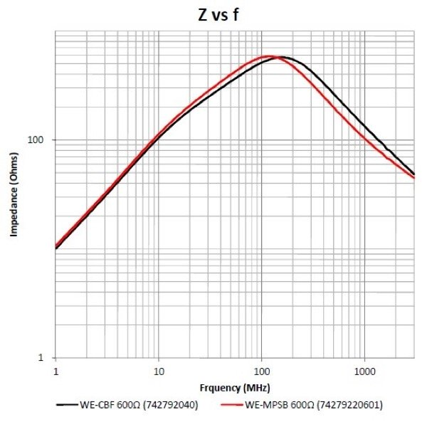 Comparison of the impedance and rated current load capability of the WE-CBF and WE-MPSB 600 Ω types (top)