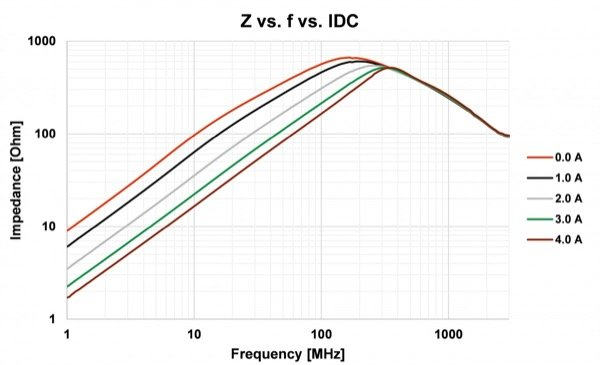 Impedance of WE-MPSB 742 792 245 51 with DC bias current from 0A to 4A