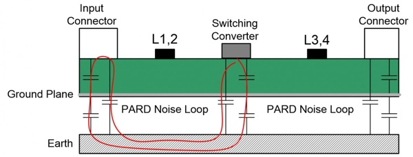 PARD noise gets around chip bead ferrite beads L1-L4 by coupling capacitive through the ground plane and earth to the input and output connectors