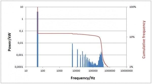 VFD power spectrum