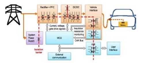 A block diagram of an EV charging station.