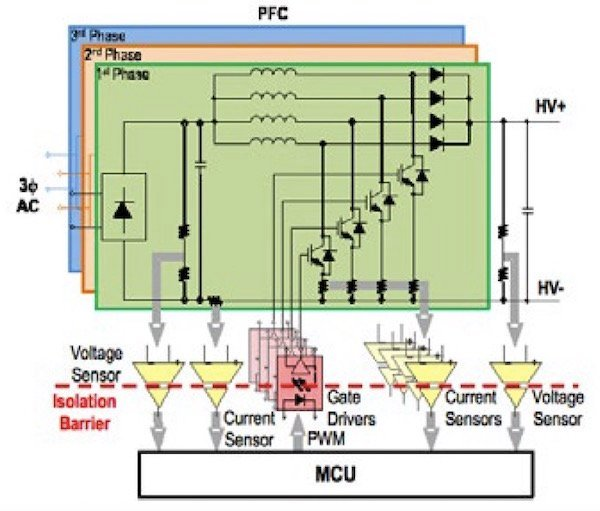 Using gate drive, current and voltage sense optocouplers in the PFC stage.