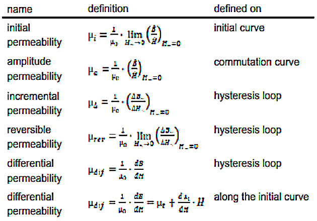 different permeabilities