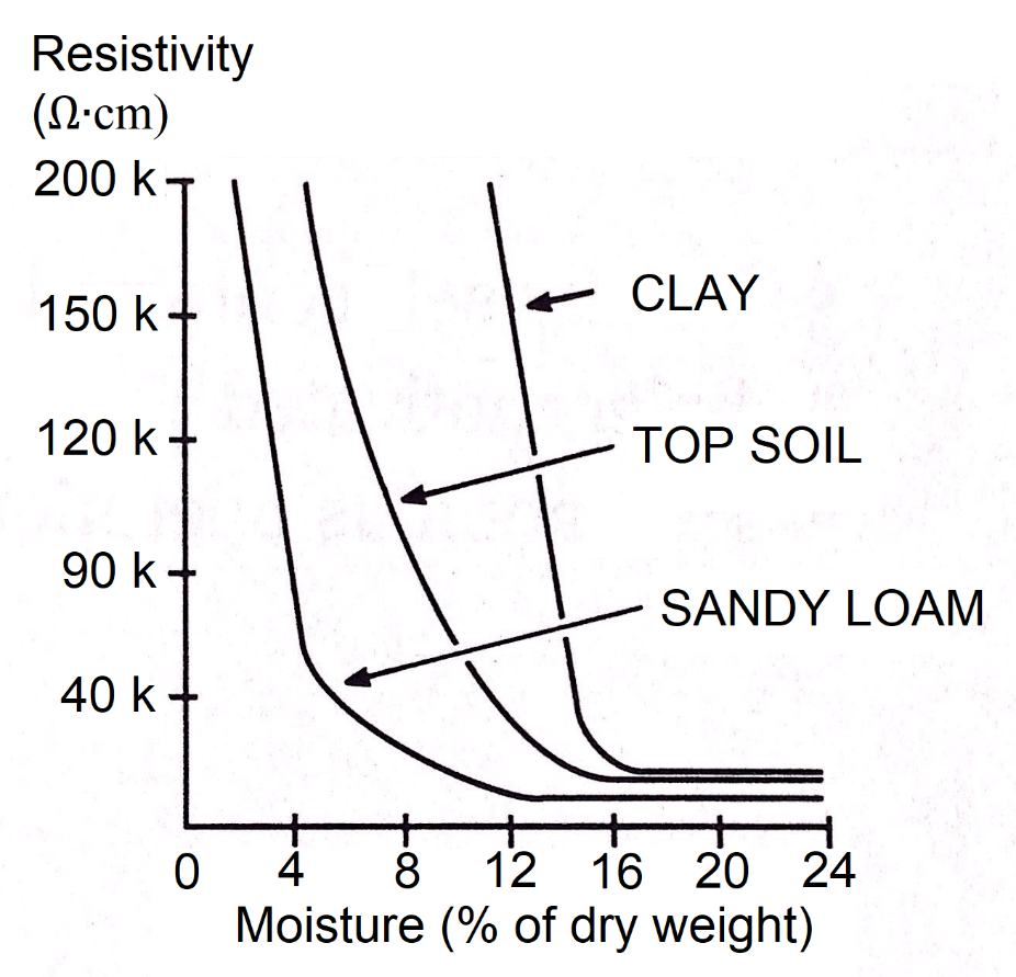 How to Reduce the Soil's Resistivity