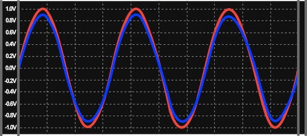 The amplifier's output voltage (blue) is now only slightly lower in amplitude than the original signal (orange)