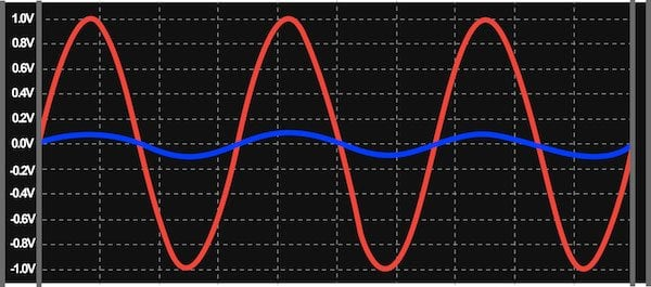 The effect of combining a high-output-impedance voltage source with a low-input-impedance amplifier.
