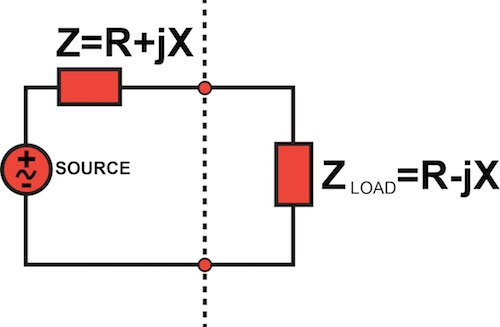 Maximum power transfer in an AC system.