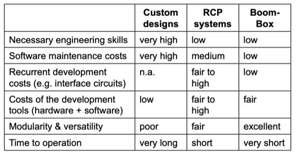 Comparison of the observed costs in a typical research and development environment