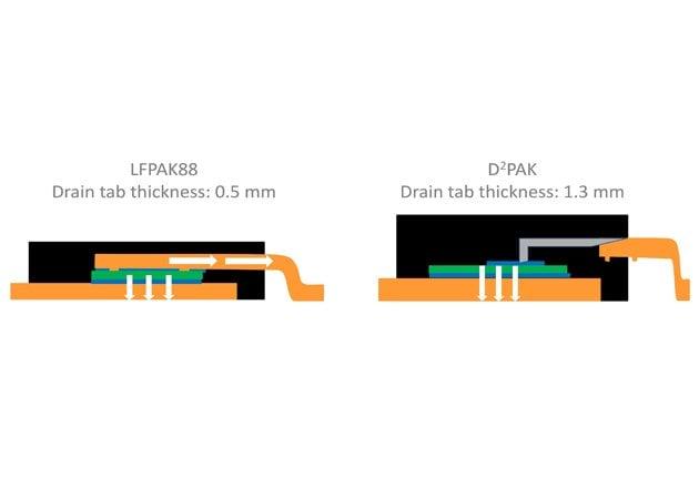 D2PAK and LFPAK88 thinner drain tab